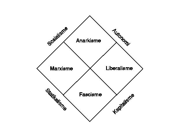 [Picture of the Anarchist Economical-political map]